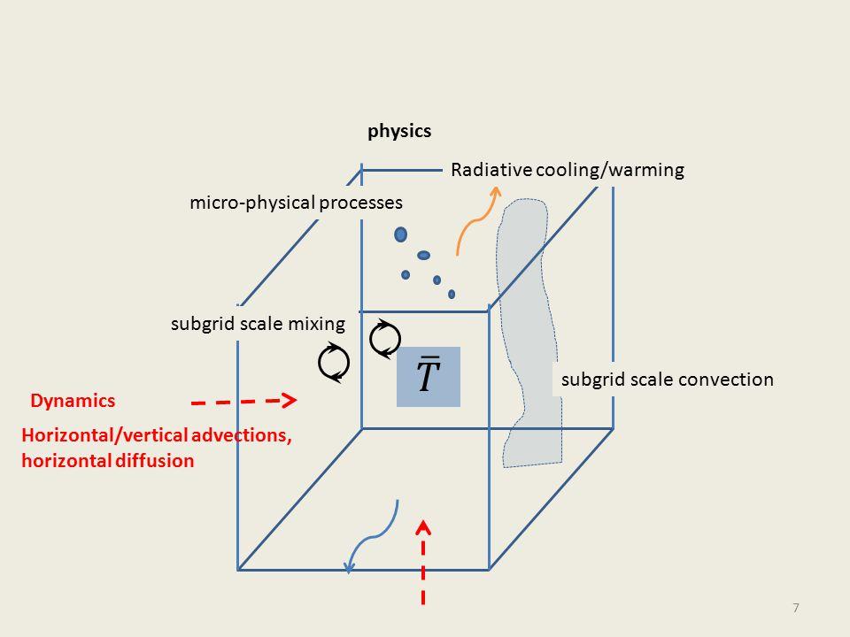 Land surface model GFDL hurricane model slab ∂T*/∂t = (-σT * 4 - Shfx - Levp + (S+F ))/ρ s c s d) 8