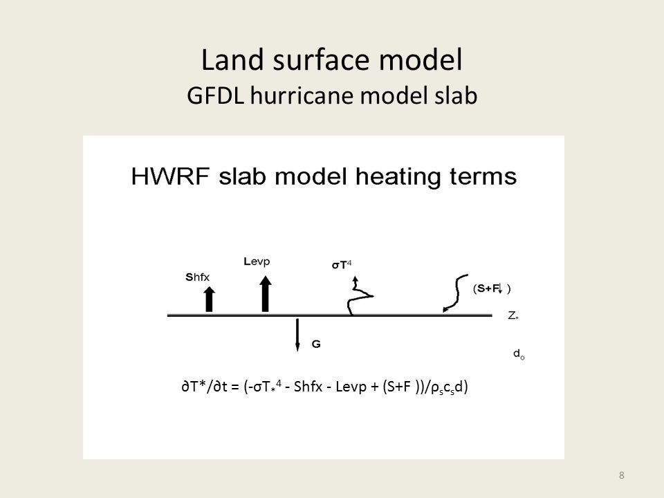GFDL radiation Long wave ra_lw_physics=98 Used in Eta/NMM Default code is used with Ferrier microphysics Spectral scheme from global model Also uses tables Interacts with clouds (cloud fraction) Ozone profile based on season, latitude CO 2 fixed Short wave ra_sw_physics=98 Used in Eta/NMM model Default code is used with Ferrier Microphysics (see GFDL longwave) Interacts with clouds (and cloud fraction) Ozone/CO 2 profile as in GFDL longwave 29