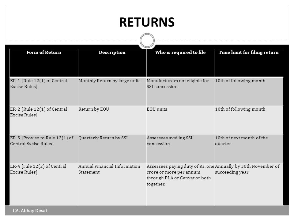 RETURNS Form of ReturnDescriptionWho is required to fileTime limit for filing return ER-1 [Rule 12(1) of Central Excise Rules] Monthly Return by large