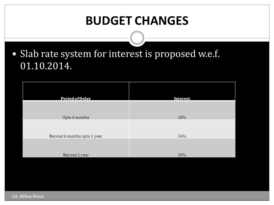 BUDGET CHANGES Slab rate system for interest is proposed w.e.f. 01.10.2014. Period of DelayInterest Upto 6 months18% Beyond 6 months upto 1 year24% Be