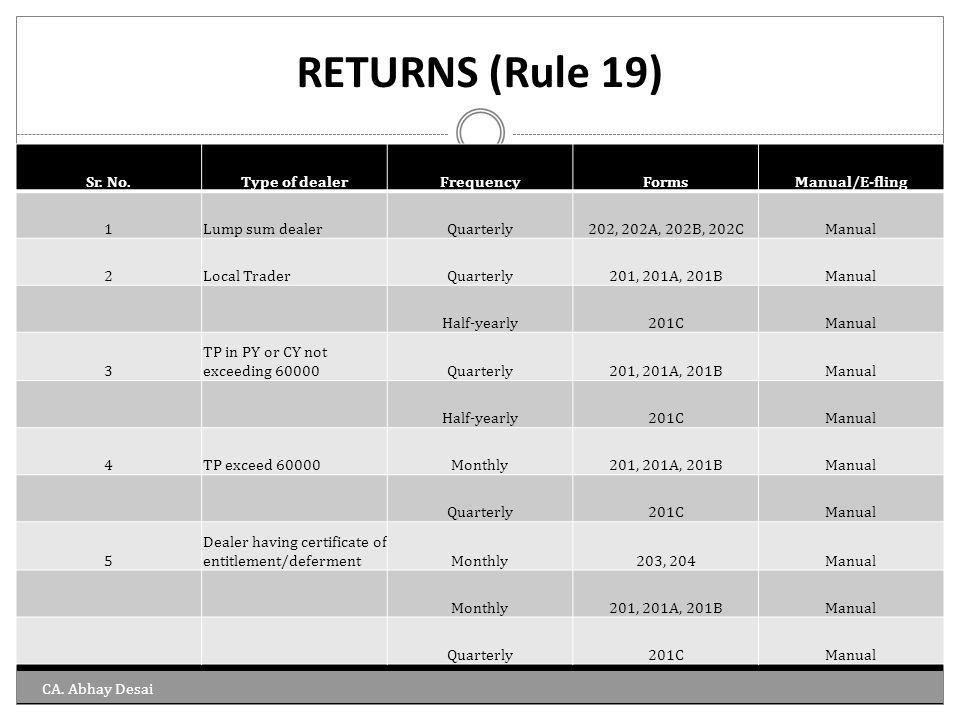 RETURNS (Rule 19) Sr. No.Type of dealerFrequencyFormsManual/E-fling 1Lump sum dealerQuarterly202, 202A, 202B, 202CManual 2Local TraderQuarterly201, 20