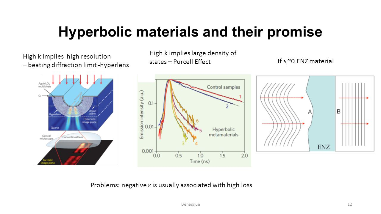 Hyperbolic materials and their promise High k implies high resolution – beating diffraction limit -hyperlens High k implies large density of states –