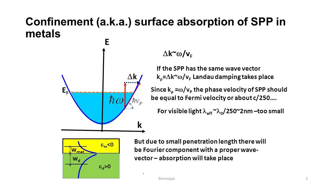 Confinement (a.k.a.) surface absorption of SPP in metals EFEF E kk k  k~  /v F If the SPP has the same wave vector k p =  k~  /v F Landau dampin