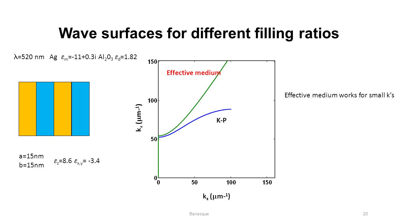 Wave surfaces for different filling ratios =520 nm Ag  m =-11+0.3i Al 2 0 3  d =1.82 a=15nm b=15nm  z =8.6  x,y = -3.4 k z (  m- 1 ) k x (  m- 1