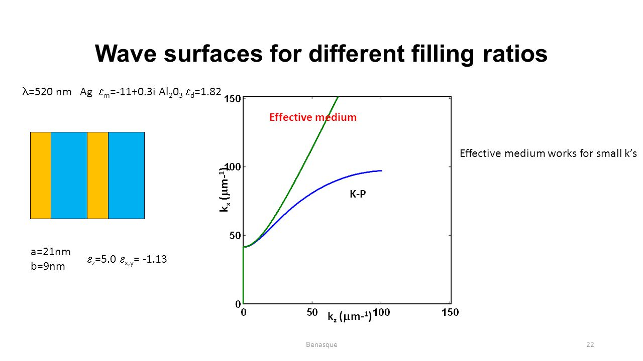 Wave surfaces for different filling ratios =520 nm Ag  m =-11+0.3i Al 2 0 3  d =1.82 a=21nm b=9nm  z =5.0  x,y = -1.13 k z (  m- 1 ) k x (  m- 1
