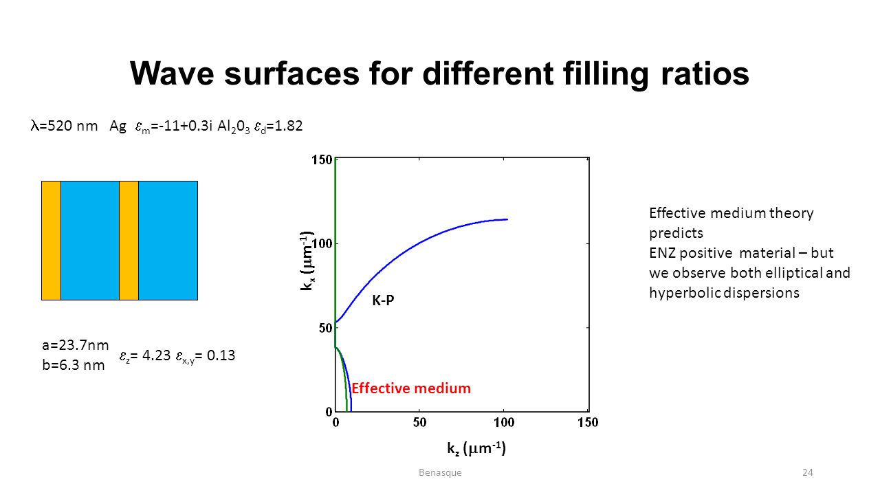 Wave surfaces for different filling ratios =520 nm Ag  m =-11+0.3i Al 2 0 3  d =1.82 a=23.7nm b=6.3 nm  z = 4.23  x,y = 0.13 k z (  m -1 ) k x (