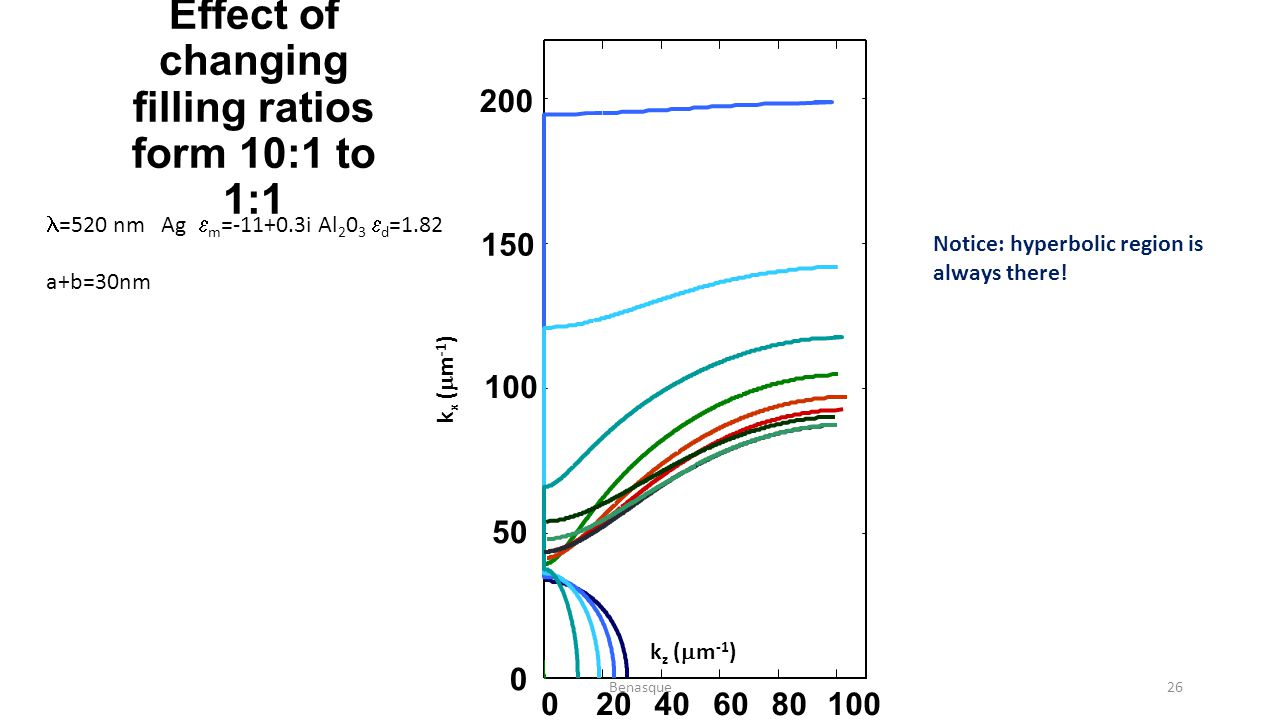 Effect of changing filling ratios form 10:1 to 1:1 020406080100 0 50 100 150 200 =520 nm Ag  m =-11+0.3i Al 2 0 3  d =1.82 a+b=30nm k z (  m -1 ) k