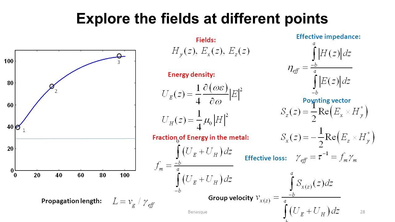 Explore the fields at different points Fields: Energy density: Effective impedance: Poynting vector Fraction of Energy in the metal: Effective loss: G