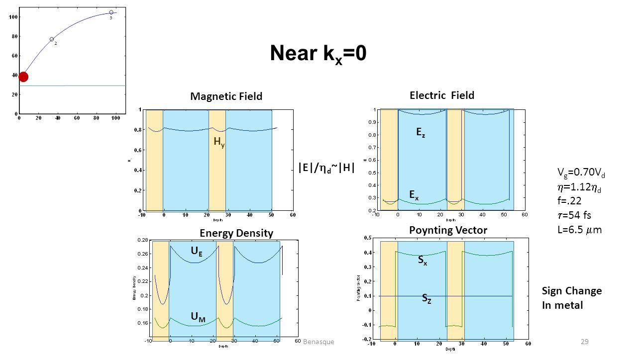 Near k x =0 HyHy EzEz ExEx UMUM UEUE SZSZ SxSx Magnetic Field Energy Density Electric Field Poynting Vector V g =0.70V d  1.12  d f=.22  =54 fs L=