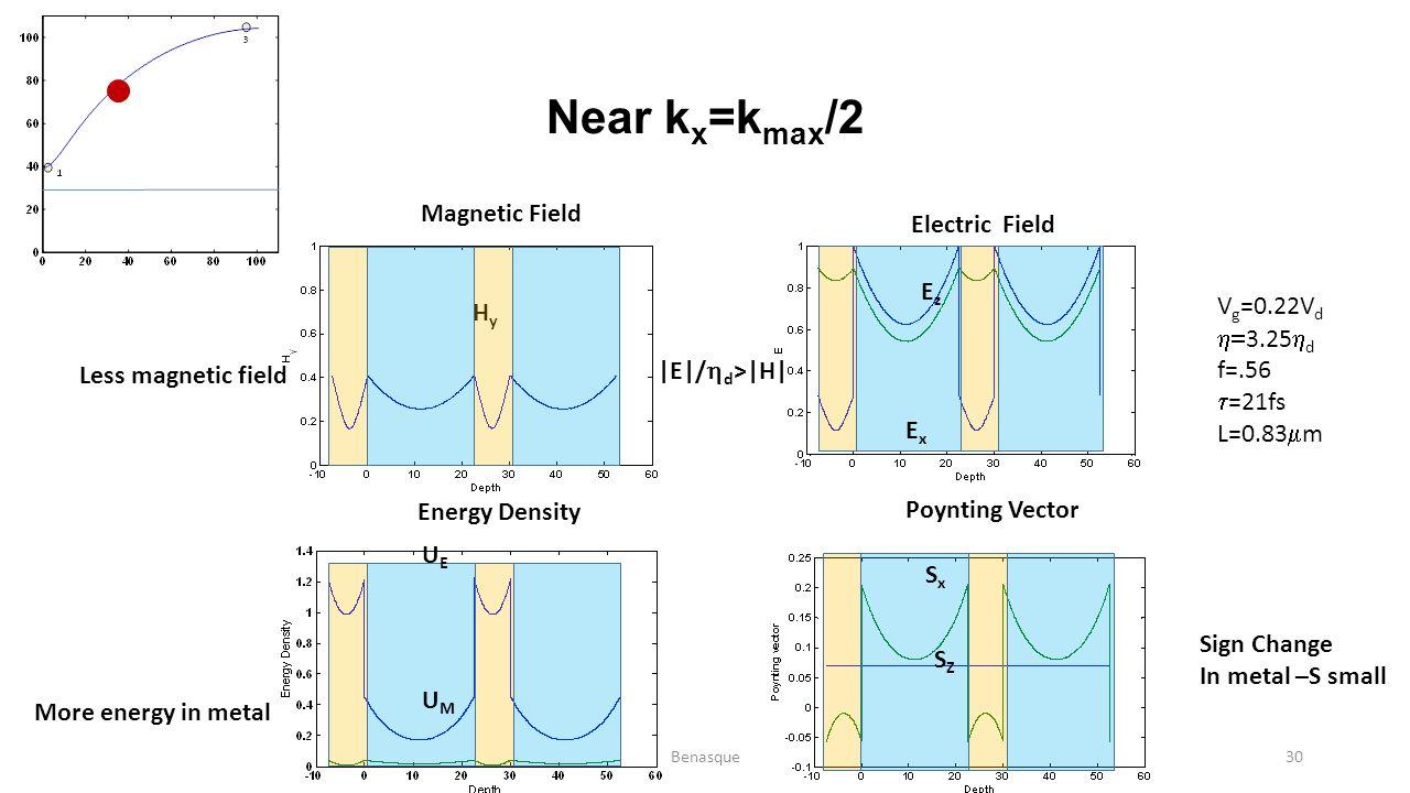 Near k x =k max /2 HyHy EzEz ExEx UMUM UEUE SZSZ SxSx Magnetic Field Energy Density Electric Field Poynting Vector |E|/  d >|H| Sign Change In metal
