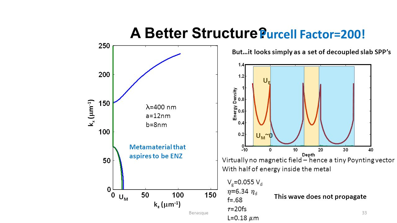 A Better Structure? Purcell Factor=200! But…it looks simply as a set of decoupled slab SPP's U M ~0 UEUE This wave does not propagate V g =0.055 V d 