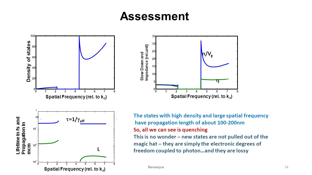 Assessment The states with high density and large spatial frequency have propagation length of about 100-200nm So, all we can see is quenching This is