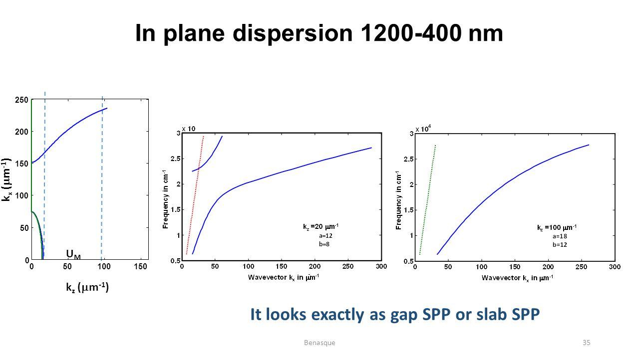 In plane dispersion 1200-400 nm It looks exactly as gap SPP or slab SPP UMUM k z (  m -1 ) k x (  m -1 ) 050100150 0 50 100 150 200 250 Benasque35