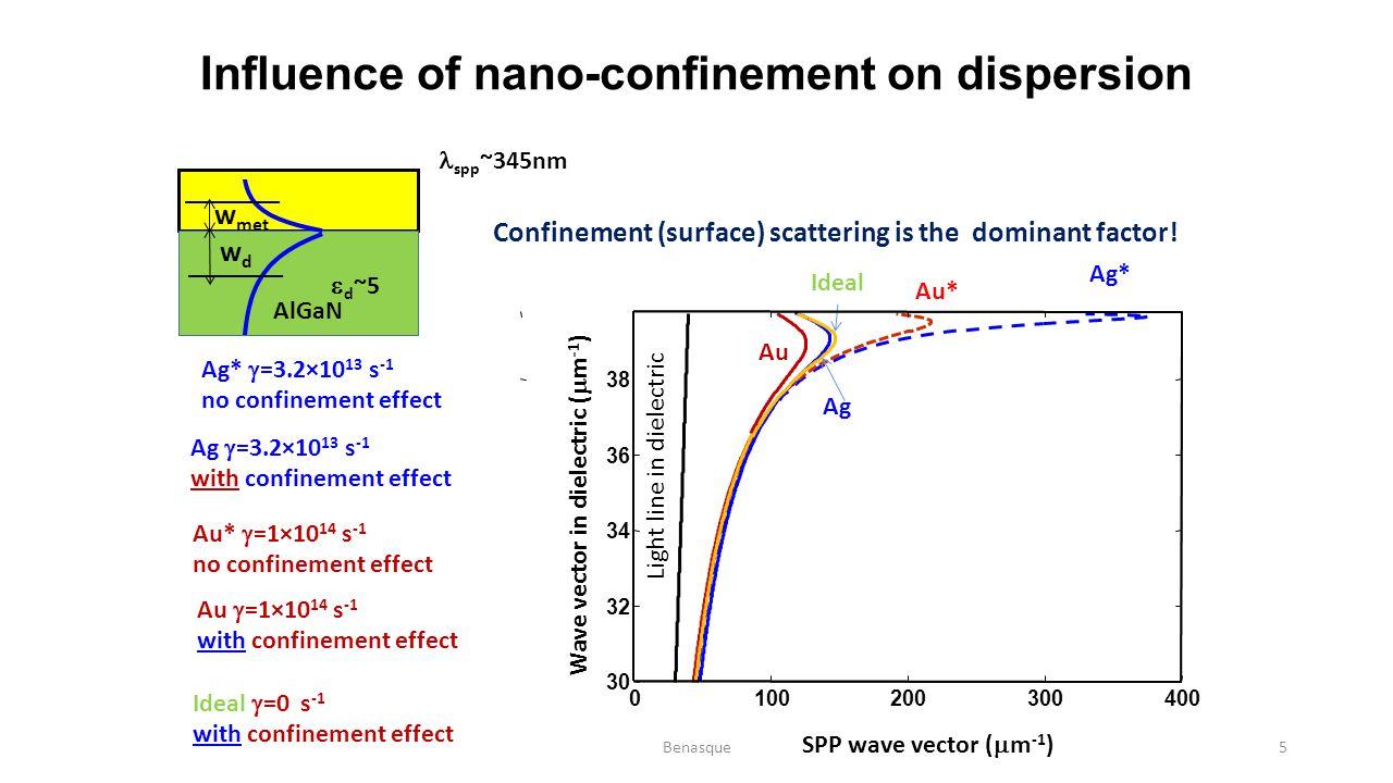 Gap and slab plasmons (a.k.a.