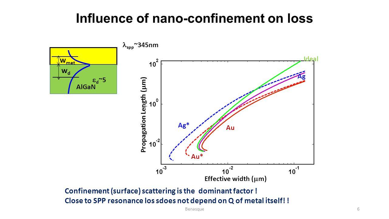 10 -3 10 -2 10 10 -2 10 0 2 Ag* Au* Ag Au Ideal Effective width (  m) Propagation Length (  m) Influence of nano-confinement on loss w met wdwd  d