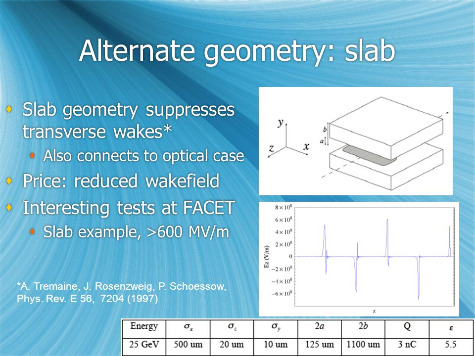 Alternate geometry: slab  Slab geometry suppresses transverse wakes*  Also connects to optical case  Price: reduced wakefield  Interesting tests at FACET  Slab example, >600 MV/m  Slab geometry suppresses transverse wakes*  Also connects to optical case  Price: reduced wakefield  Interesting tests at FACET  Slab example, >600 MV/m *A.