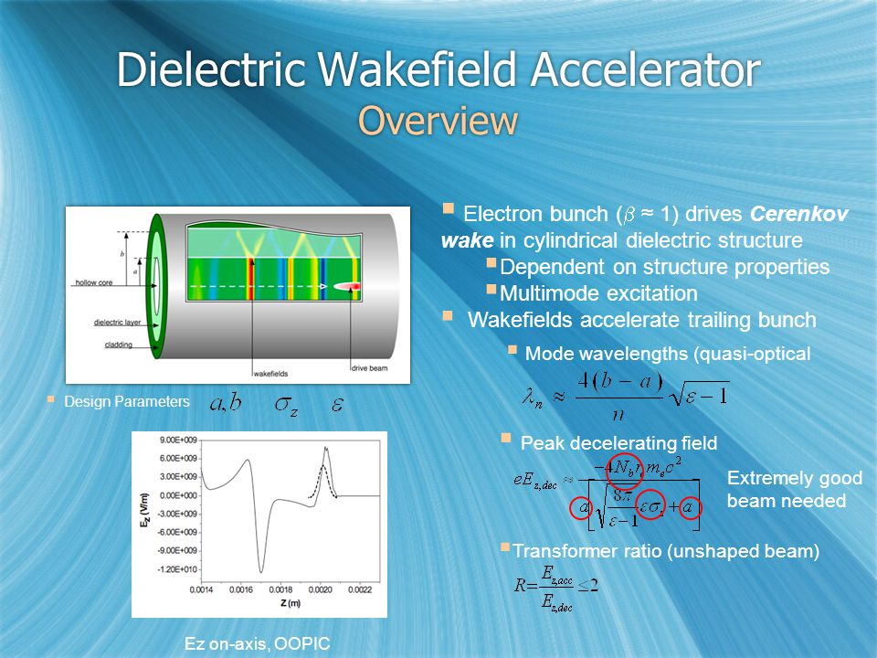 Dielectric Wakefield Accelerator Overview  Electron bunch (  ≈ 1) drives Cerenkov wake in cylindrical dielectric structure  Dependent on structure properties  Multimode excitation  Wakefields accelerate trailing bunch  Mode wavelengths (quasi-optical  Peak decelerating field  Design Parameters Ez on-axis, OOPIC * Extremely good beam needed  Transformer ratio (unshaped beam)
