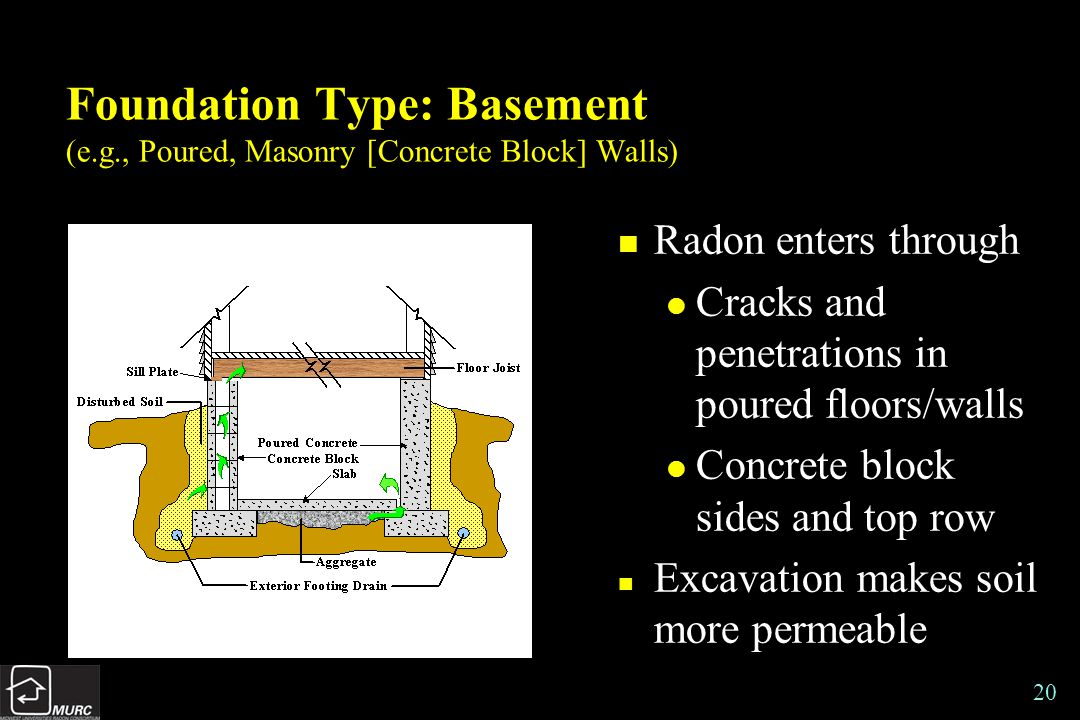 20 Foundation Type: Basement (e.g., Poured, Masonry [Concrete Block] Walls) n Radon enters through l Cracks and penetrations in poured floors/walls l Concrete block sides and top row n Excavation makes soil more permeable