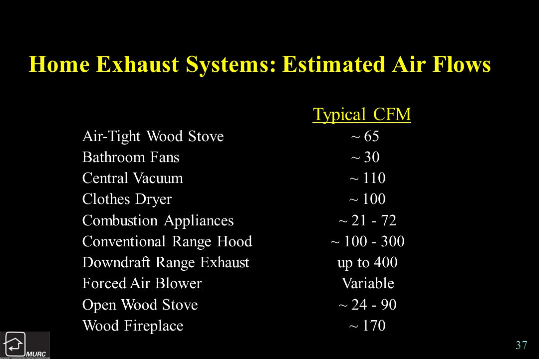 37 Home Exhaust Systems: Estimated Air Flows Air-Tight Wood Stove Bathroom Fans Central Vacuum Clothes Dryer Combustion Appliances Conventional Range Hood Downdraft Range Exhaust Forced Air Blower Open Wood Stove Wood Fireplace ~ 65 ~ 30 ~ 110 ~ 100 ~ 21 - 72 ~ 100 - 300 up to 400 Variable ~ 24 - 90 ~ 170 Typical CFM