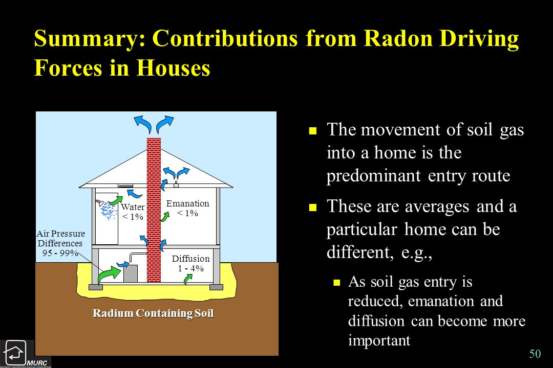 50 Summary: Contributions from Radon Driving Forces in Houses n The movement of soil gas into a home is the predominant entry route n These are averages and a particular home can be different, e.g., n As soil gas entry is reduced, emanation and diffusion can become more important Water < 1% Air Pressure Differences 95 - 99% Diffusion 1 - 4% Emanation < 1% Radium Containing Soil