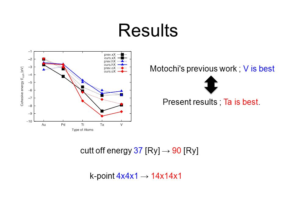 Results Motochi's previous work ; V is best Present results ; Ta is best. cutt off energy 37 [Ry] → 90 [Ry] k-point 4x4x1 → 14x14x1