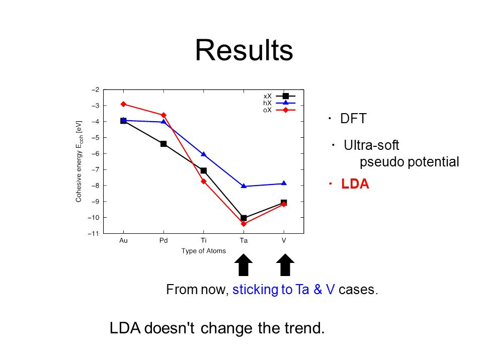 ・ DFT ・ LDA ・ Ultra-soft pseudo potential Results From now, sticking to Ta & V cases.