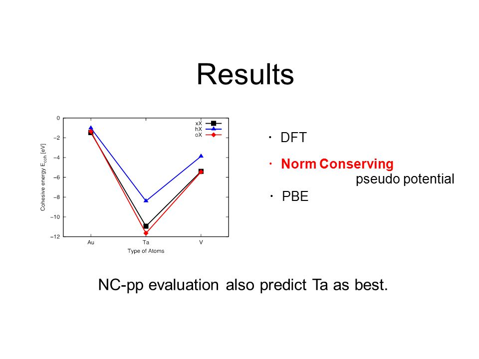 ・ DFT ・ Norm Conserving pseudo potential Results ・ PBE NC-pp evaluation also predict Ta as best.