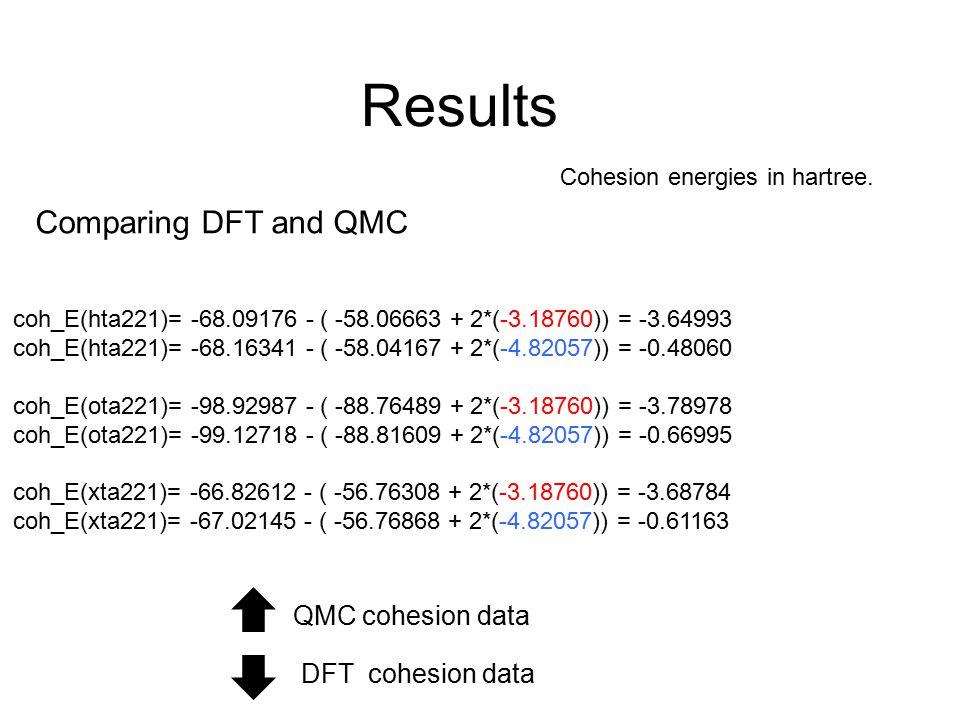 Results Cohesion energies in hartree. coh_E(hta221)= -68.09176 - ( -58.06663 + 2*(-3.18760)) = -3.64993 coh_E(hta221)= -68.16341 - ( -58.04167 + 2*(-4