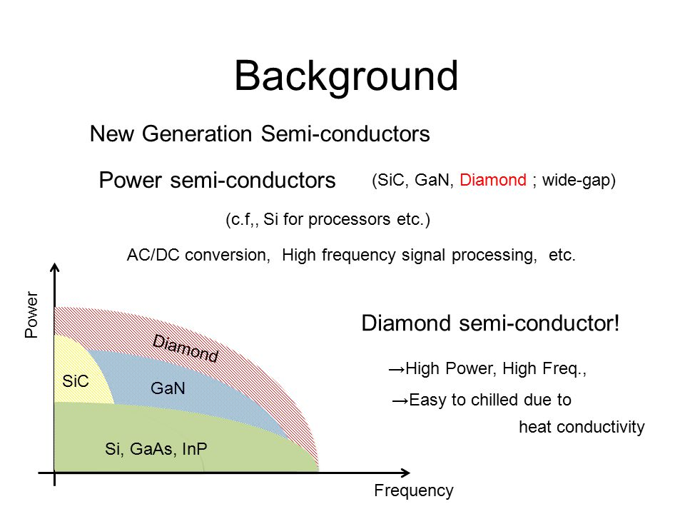 Background New Generation Semi-conductors Power semi-conductors Diamond semi-conductor.