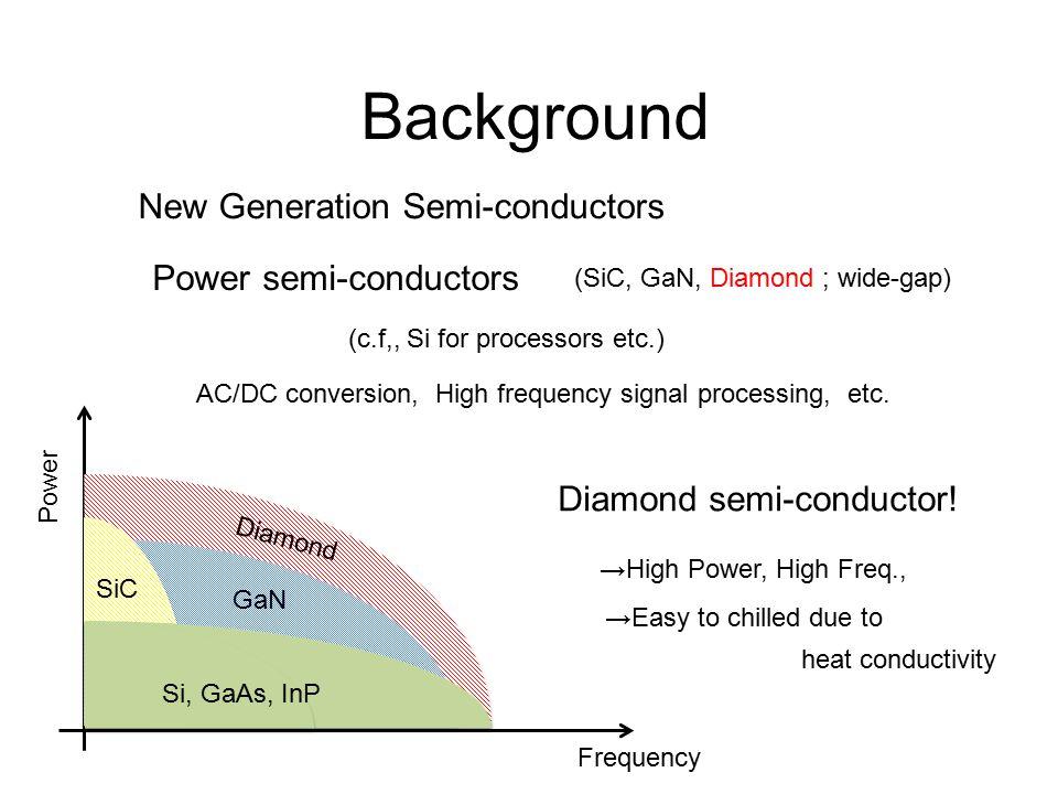 Background New Generation Semi-conductors Power semi-conductors Diamond semi-conductor! (c.f,, Si for processors etc.) AC/DC conversion, High frequenc