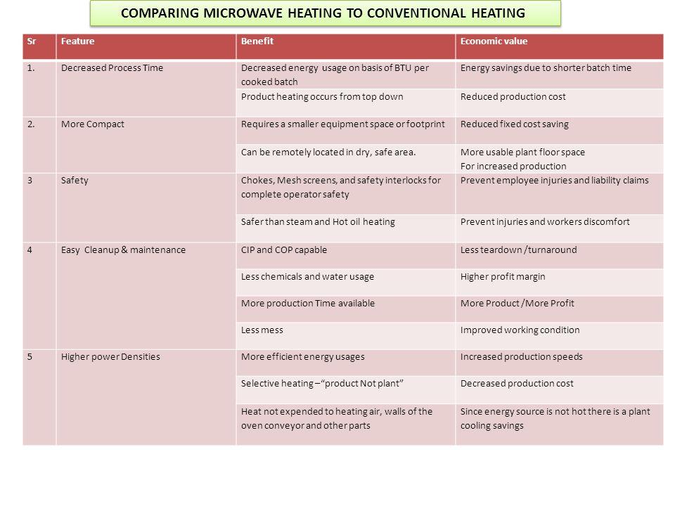 COMPARING MICROWAVE HEATING TO CONVENTIONAL HEATING SrFeatureBenefitEconomic value 1.Decreased Process Time Decreased energy usage on basis of BTU per