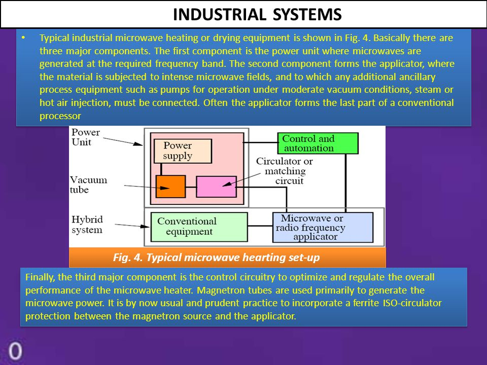 Typical industrial microwave heating or drying equipment is shown in Fig. 4. Basically there are three major components. The first component is the po