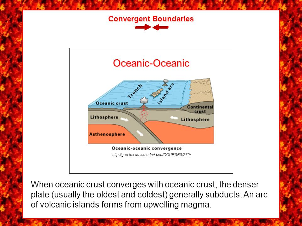 Convergent Boundaries partially melt A sinking slab of oceanic crust will partially melt as it heats up, creating pockets of magma that rise through the crust, forming volcanoes.