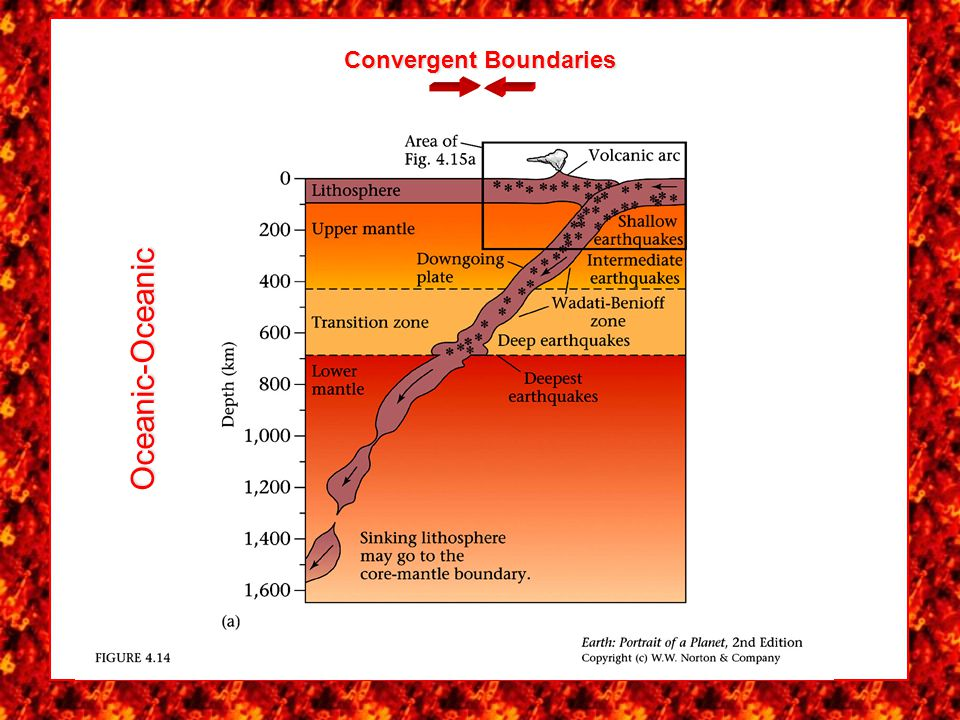 Convergent Boundaries When oceanic crust converges with oceanic crust, the denser plate (usually the oldest and coldest) generally subducts. An arc of
