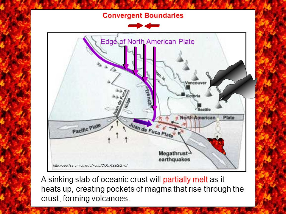 Oceanic-Continental Convergent Boundaries Subduction leads to orogeny http://geo.lsa.umich.edu/~crlb/COURSES/270/ partially melt A sinking slab of oceanic crust will partially melt as it heats up, creating pockets of magma that rise through the crust, forming volcanoes.