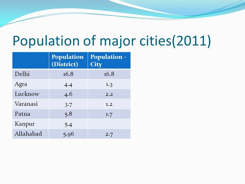 Population of major cities(2011) Population (District) Population - City Delhi16.8 Agra4.41.3 Lucknow4.62.2 Varanasi3.71.2 Patna5.81.7 Kanpur5.4 Allahabad5.962.7