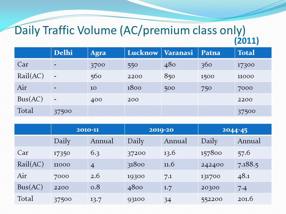 Daily Traffic Volume (AC/premium class only) DelhiAgraLucknowVaranasiPatnaTotal Car-370055048036017300 Rail(AC)-5602200850150011000 Air-1018005007507000 Bus(AC)-4002002200 Total37500 2010-112019-202044-45 DailyAnnualDailyAnnualDailyAnnual Car173506.33720013.615780057.6 Rail(AC)1100043180011.62424007.188.5 Air70002.6193007.113170048.1 Bus(AC)22000.848001.7203007.4 Total3750013.79310034552200201.6 (2011)
