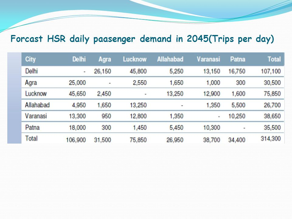 Forcast HSR daily paasenger demand in 2045(Trips per day)