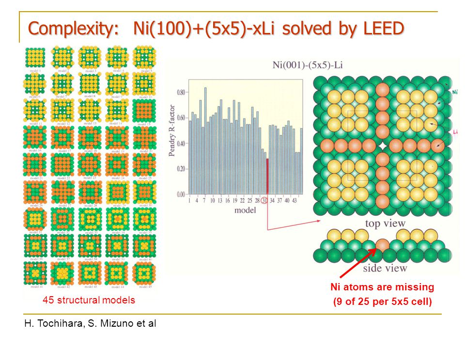Complexity: Ni(100)+(5x5)-xLi solved by LEED H. Tochihara, S. Mizuno et al 45 structural models Ni atoms are missing (9 of 25 per 5x5 cell)