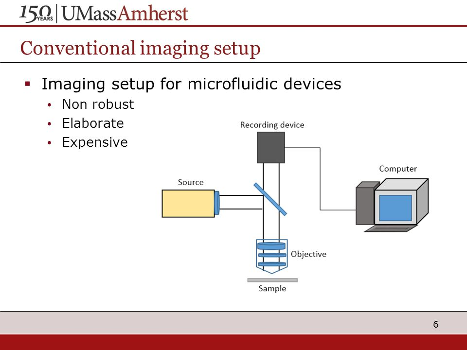 Conventional imaging setup  Imaging setup for microfluidic devices Non robust Elaborate Expensive 6