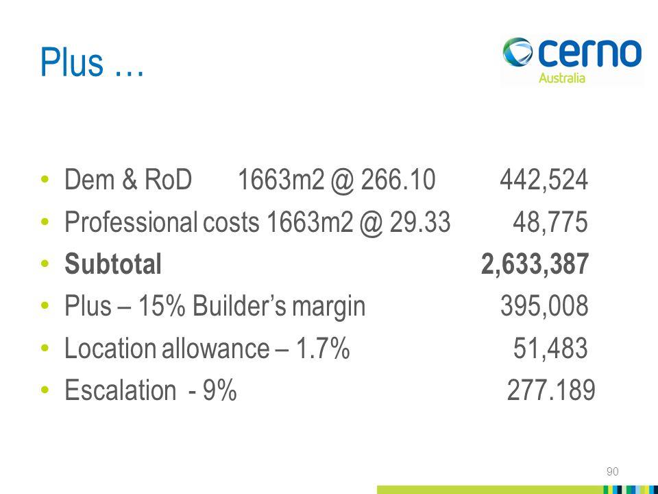 Plus … Dem & RoD1663m2 @ 266.10442,524 Professional costs 1663m2 @ 29.33 48,775 Subtotal 2,633,387 Plus – 15% Builder's margin395,008 Location allowance – 1.7% 51,483 Escalation - 9% 277.189 90