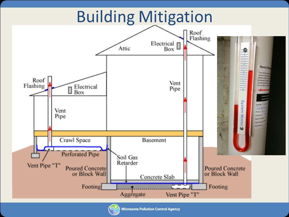 Building Mitigation