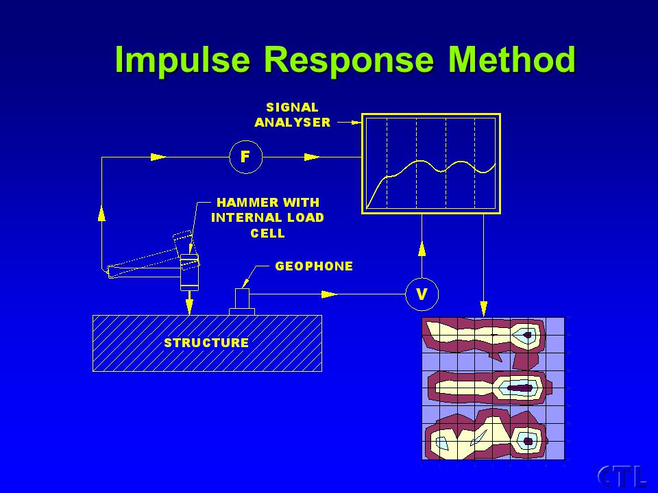 Impulse Response Method Impulse Response Method