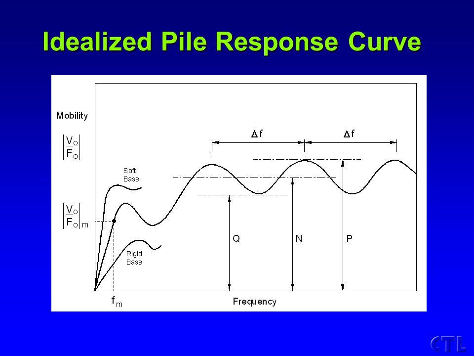 Idealized Pile Response Curve