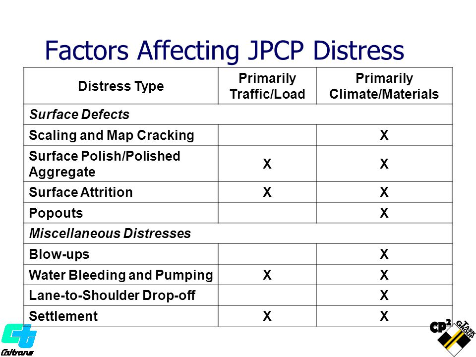 Distress Type Primarily Traffic/Load Primarily Climate/Materials Surface Defects Scaling and Map CrackingX Surface Polish/Polished Aggregate XX Surface AttritionXX PopoutsX Miscellaneous Distresses Blow-upsX Water Bleeding and PumpingXX Lane-to-Shoulder Drop-offX SettlementXX Factors Affecting JPCP Distress
