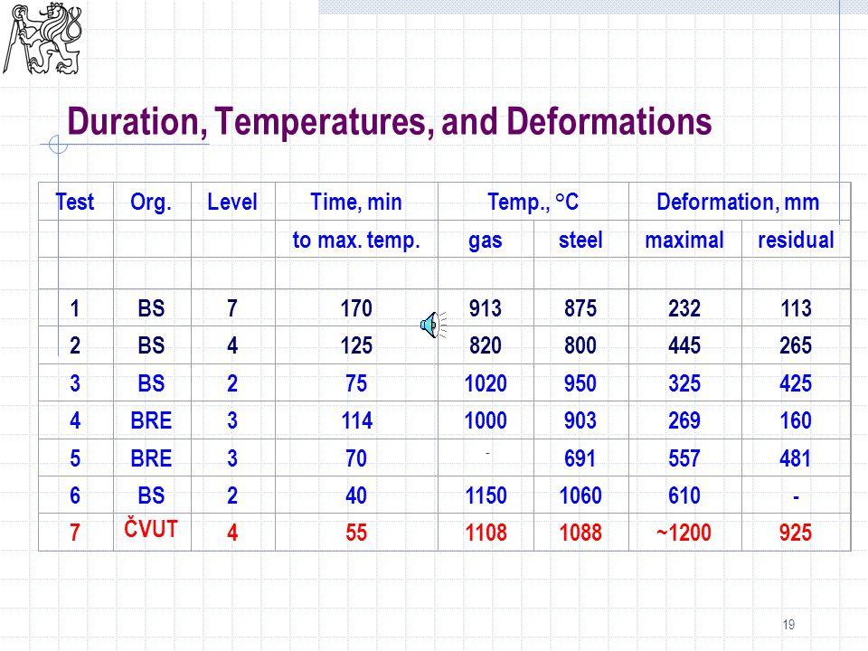 19 TestOrg.LevelTime, minTemp., °CDeformation, mm to max. temp.gassteelmaximalresidual 1BS7170913875232113 2BS4125820800445265 3BS2751020950325425 4BR