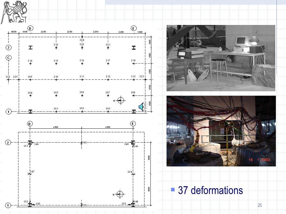 25 Deformation  37 deformations