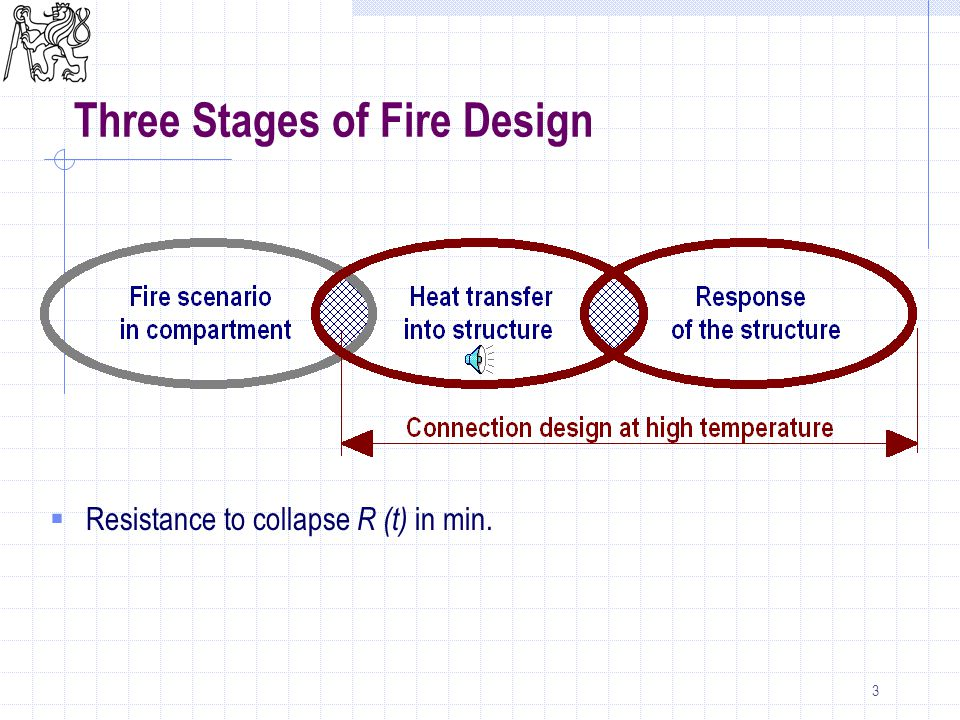 3 Three Stages of Fire Design  Resistance to collapse R (t) in min.