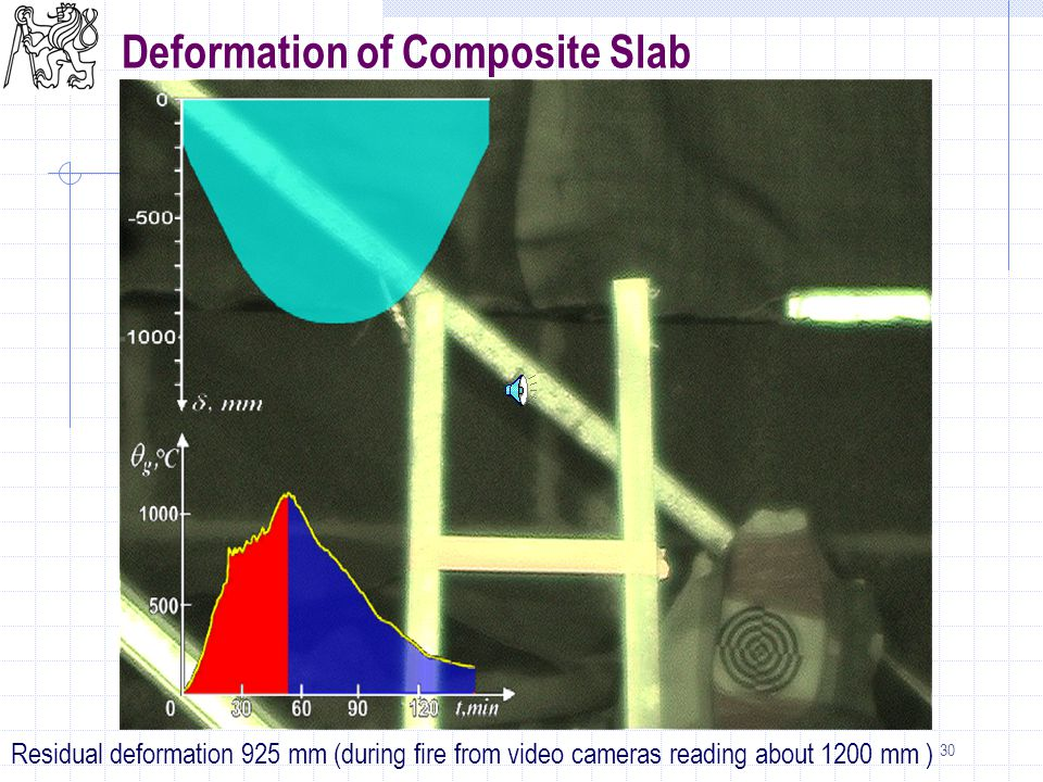 30 Deformation of Composite Slab Residual deformation 925 mm (during fire from video cameras reading about 1200 mm )