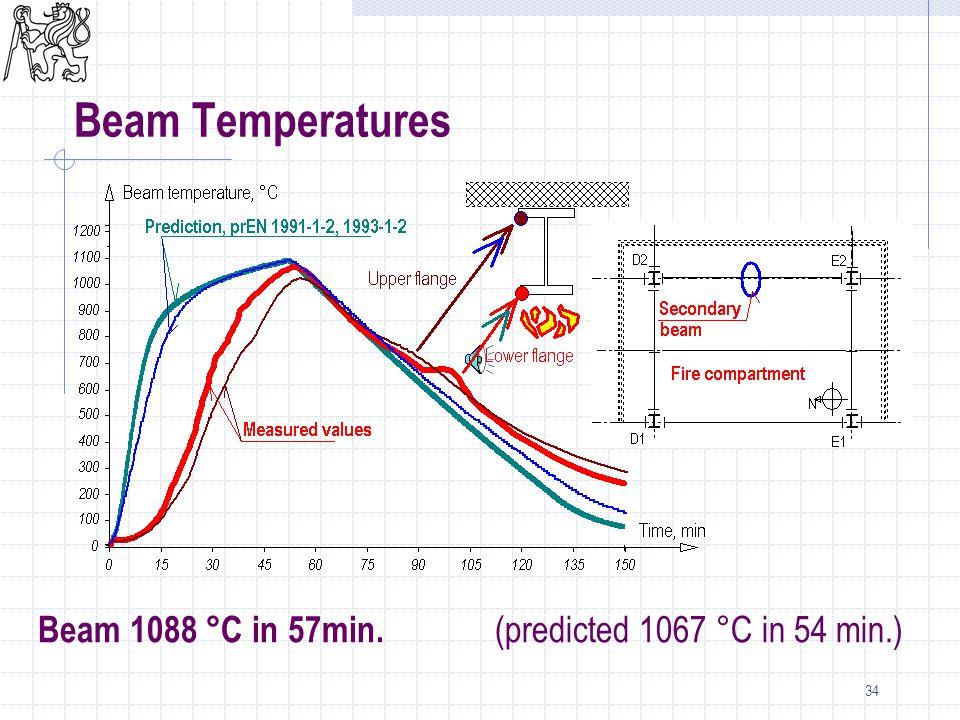 34 Beam 1088 °C in 57min. (predicted 1067 °C in 54 min.) Beam Temperatures